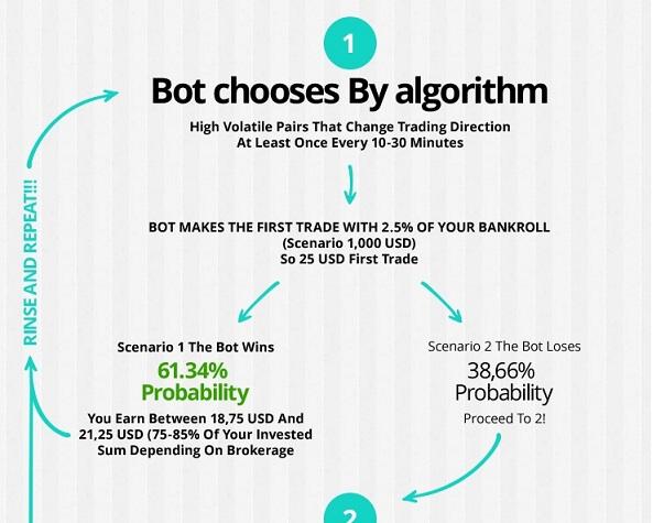 100% Profit Bot